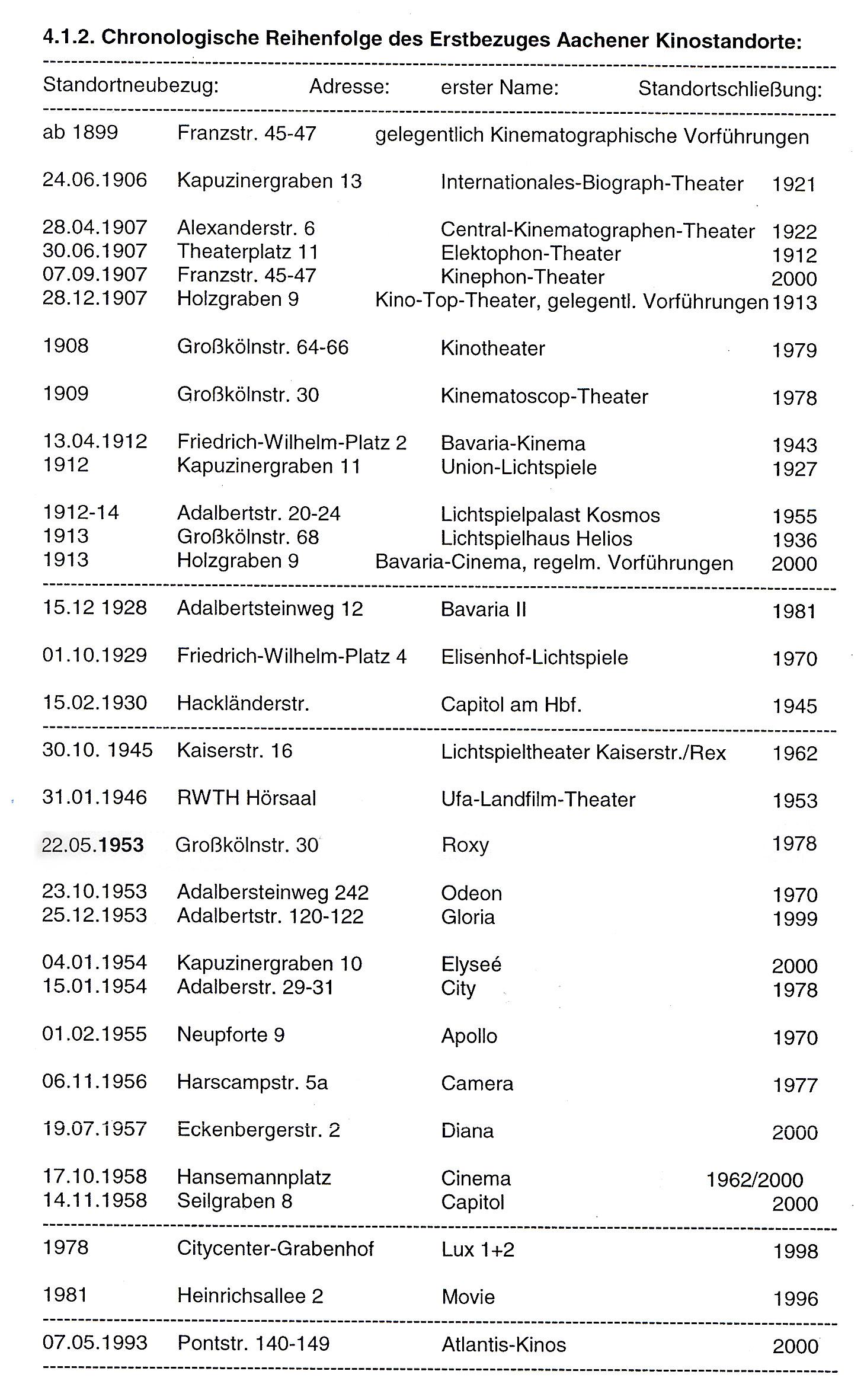 Chronologische Reihenfolge